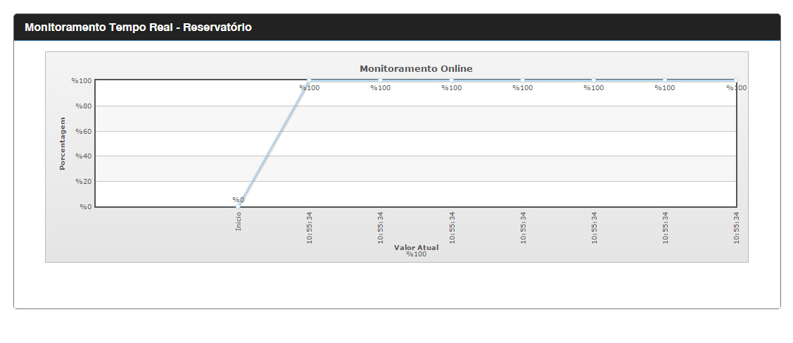monitoramento-online